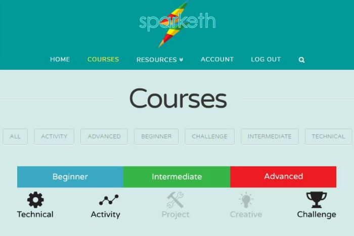 Sparketh Easy Art Lessons for Kids Categories